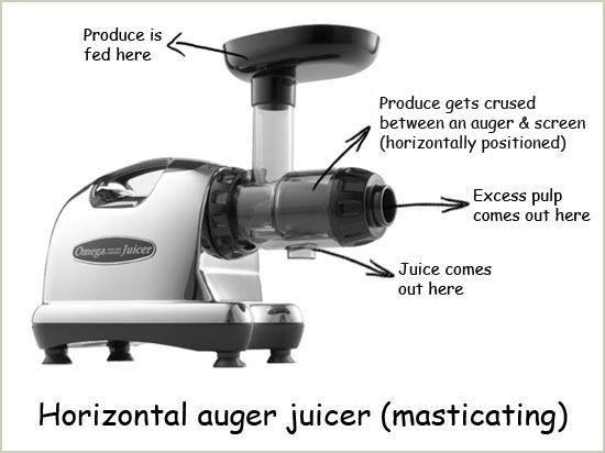how masticating juicers work